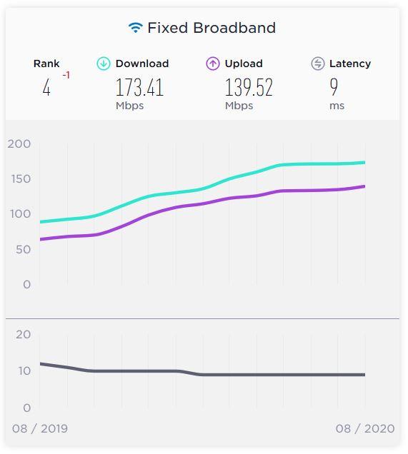 Festnetz Internetgeschwindigkeit Thailand - Leben in Thailand