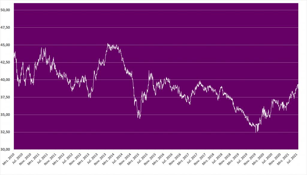 Geldwechseln Währungsrisiko Thailand Euro Baht